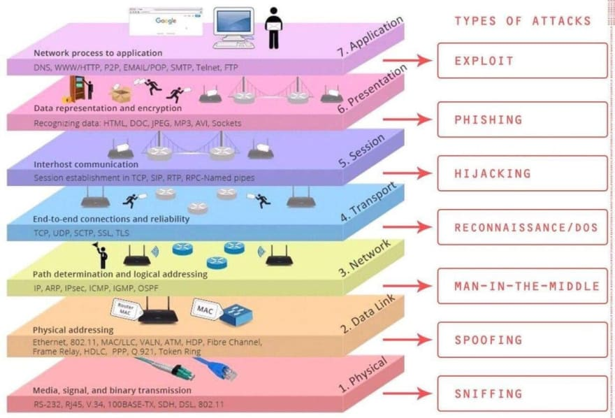 Security attacks per layer
