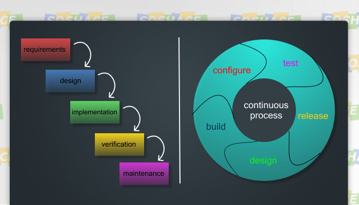Software Development Approaches: Agile and Waterfall