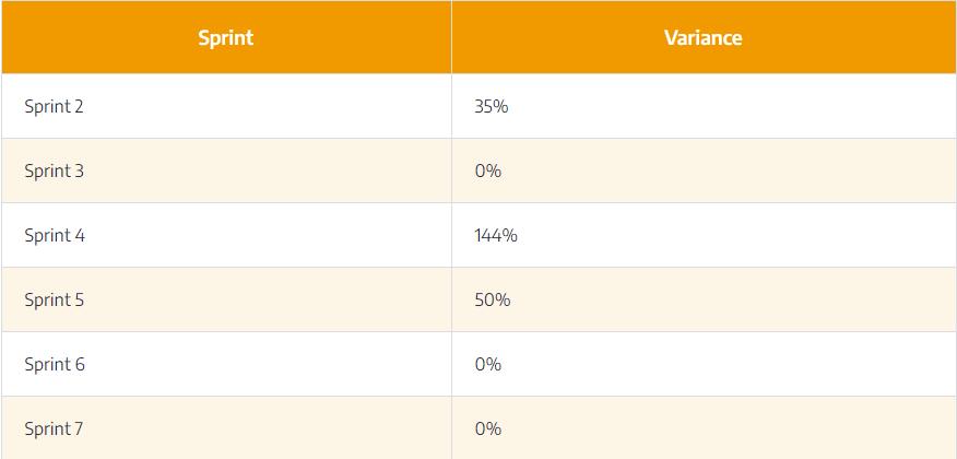 scope-change-table2