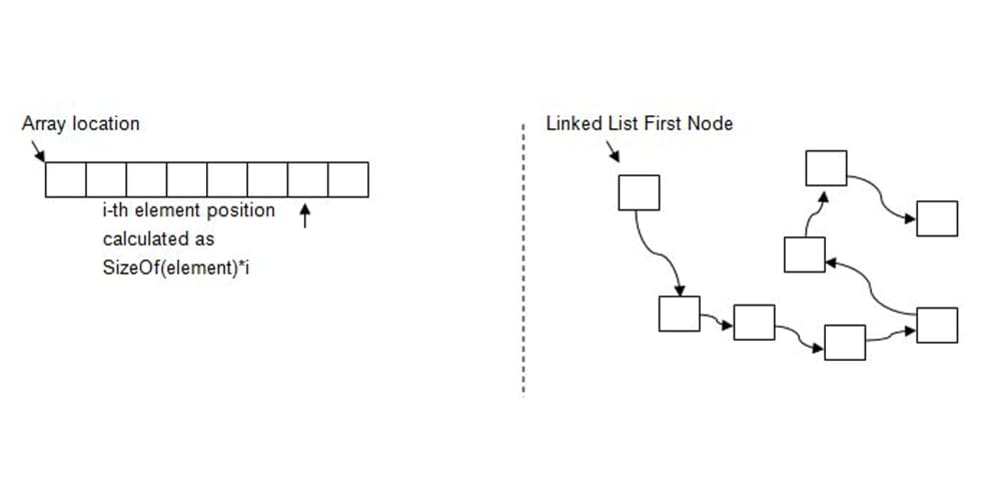 Linked Lists in Python