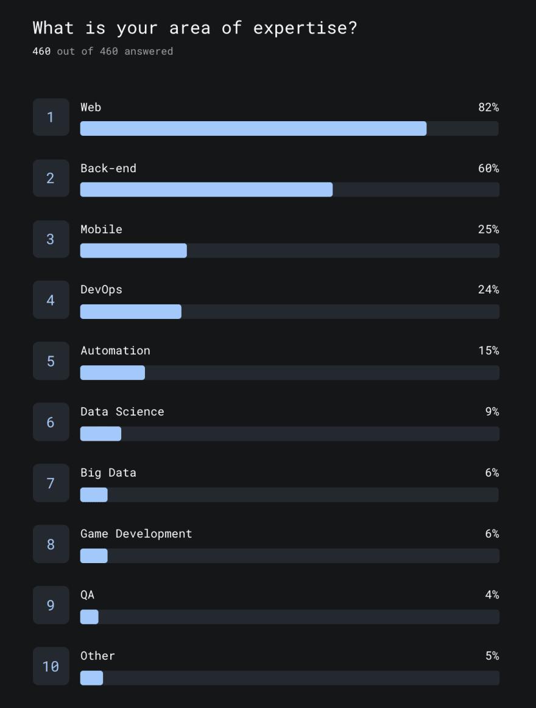 Q1 Survey Responses