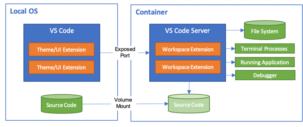 Cover image for VS Code with Python in Docker Quickstart