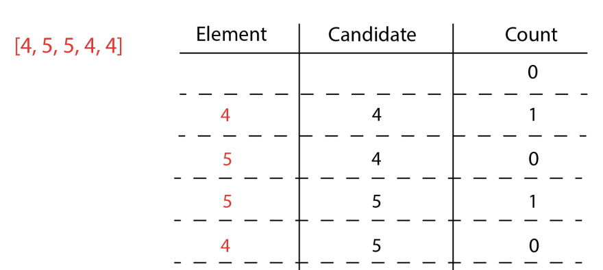 Element is 4, candidate is 5, count is 0