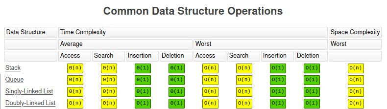 linear data structures bigo