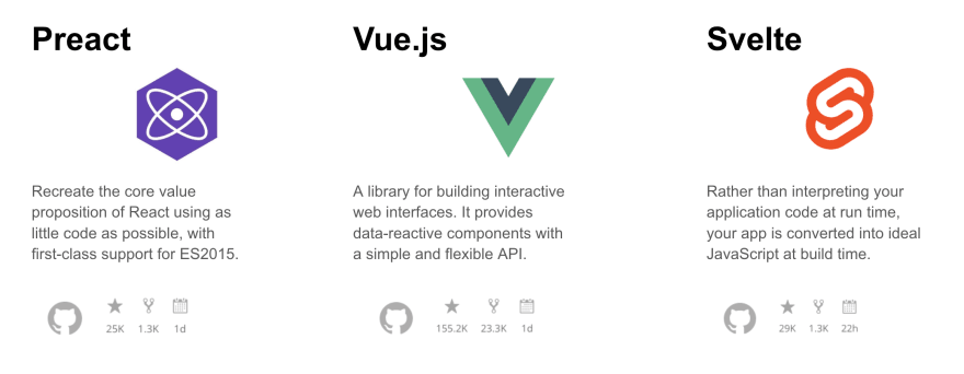 Logo images of Svelte, Preact and Vuejs.