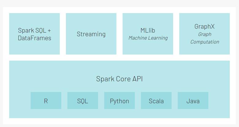 spark modules