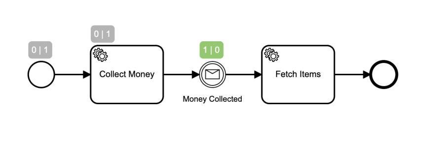 Zeebe Message Correlation - DEV Community 👩 💻👨 💻