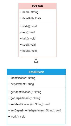 Figura 8 - Classe Person e Employee