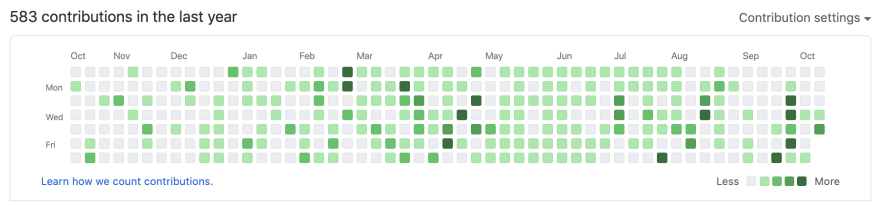 A screenshot of the contributions graph showing 583 commits