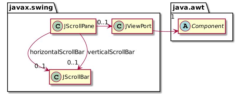JScrollPane class diagram