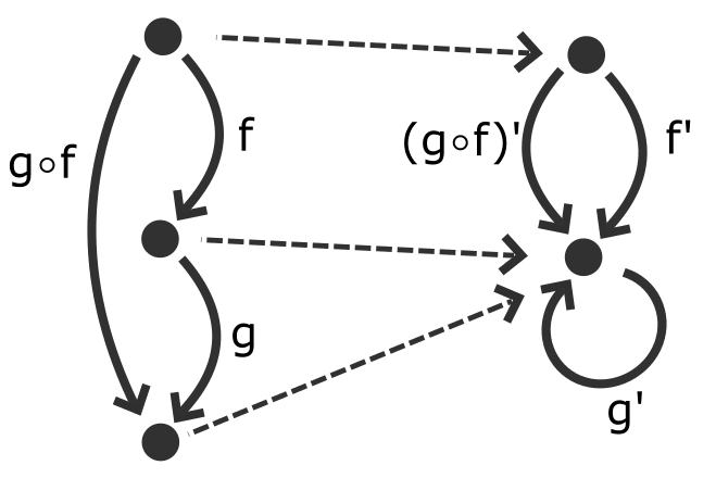 example of a functor