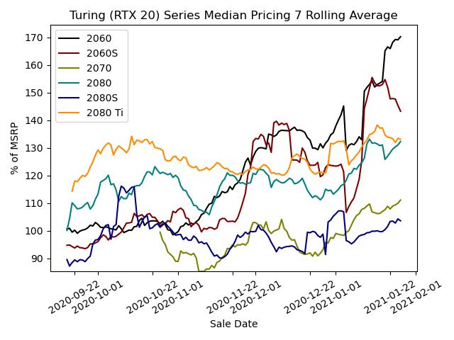 Turing (RTX 20 Series) Pricing
