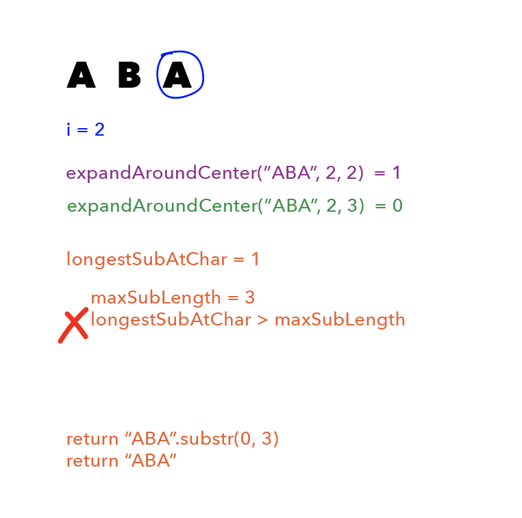 "First is the string ""ABA"", with a blue circle around the second ""A"", and ""i = 2"" written in blue beneath it. Beneath that is <br> ""expandAroundCenter(""ABA"", 2, 2) = 1"" written in purple and ""expandAroundCenter(""ABA"", 2, 3) = 0"" written in green. Beneath that, in orange, is ""longestSubAtChar = 1; maxSubLength = 3; longestSubAtChar > maxSubLength"", with a red ""X"" next to the last clause. Beneath that is ""return 'ABA'.substr(0, 3); return 'ABA'""."