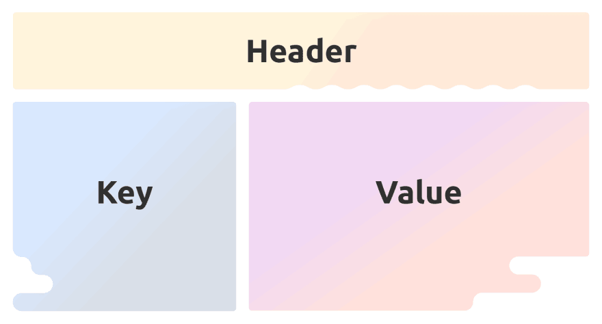 diagram showing the header, key and value as boxes inside the payload