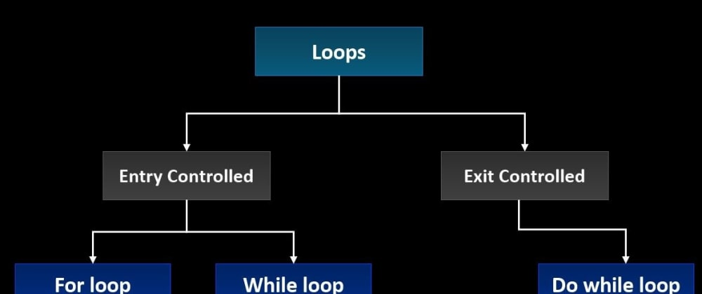 Cover image for Loop Statement in C