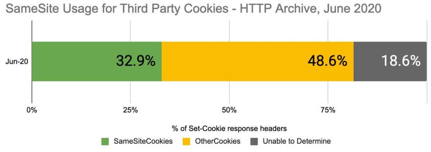 SameSite usage for third party cookies