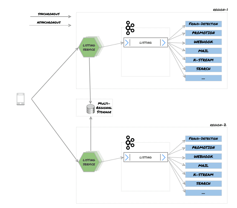 Figure 2 – Use Case Overview: Posting a listing with multi-region setup