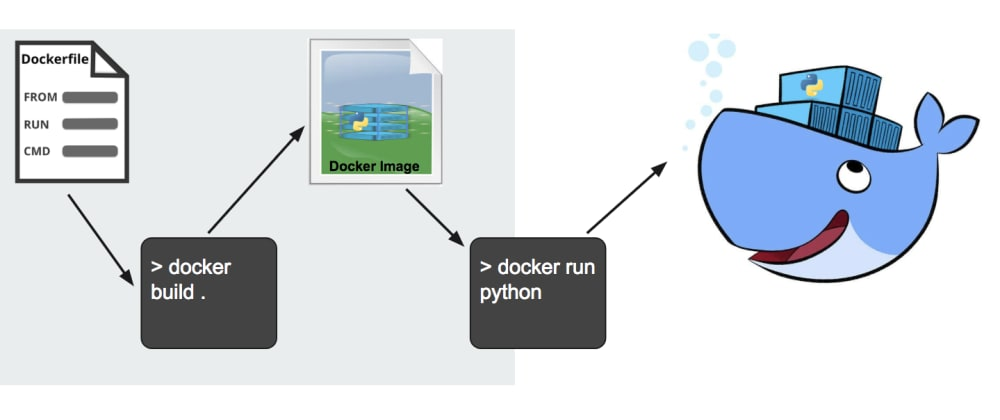 Cover image for Docker Containers vs VMs