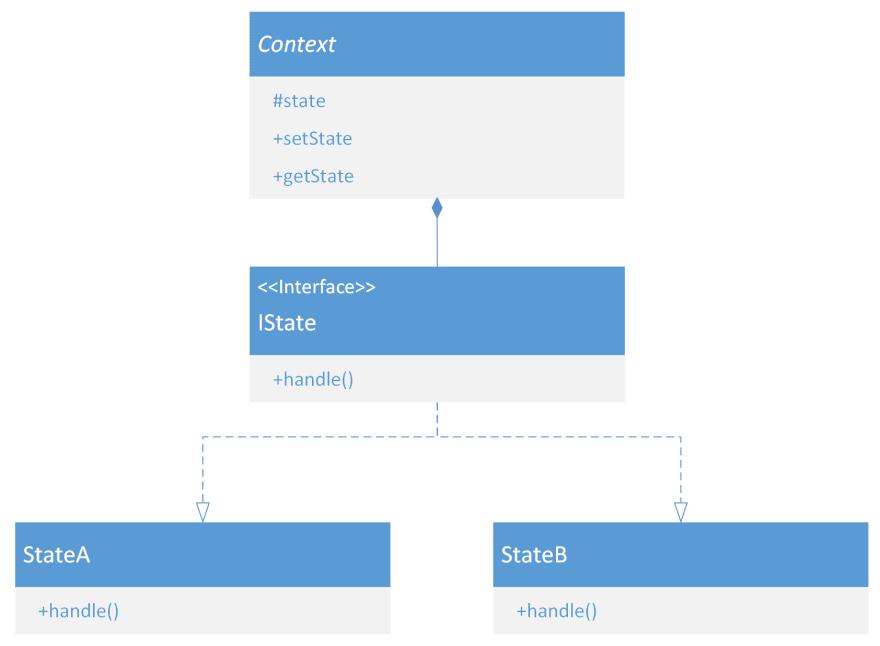 UML diagram of State pattern