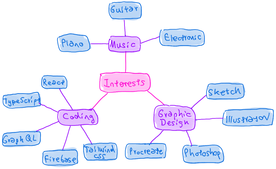 Mind map with level 2 nodes