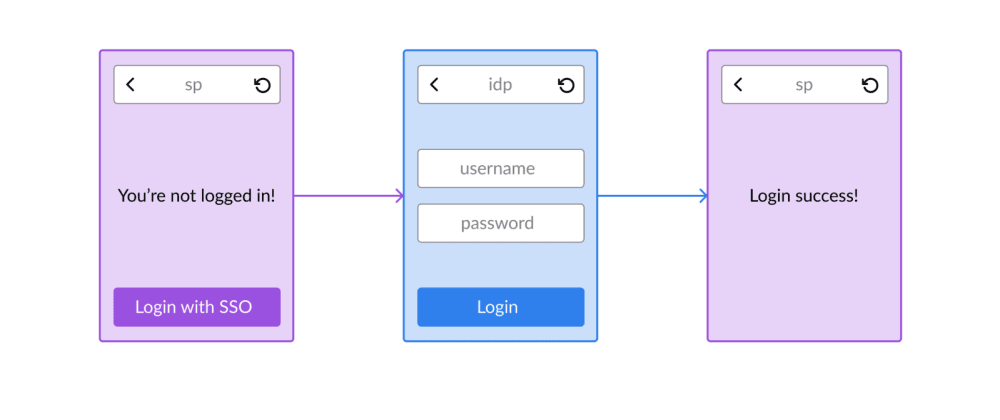 Cover image for Visual explanation of SAML authentication