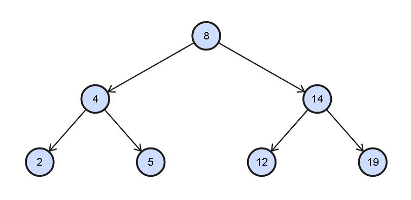 Level-Order Zigzag Traversal