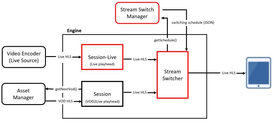 Live-mix overview diagram