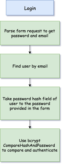 Learn and Build Web Authentication System (Universal