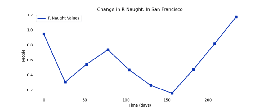 """R Naught increases in both of San Francisco's """"waves"""" and then decreases again."""