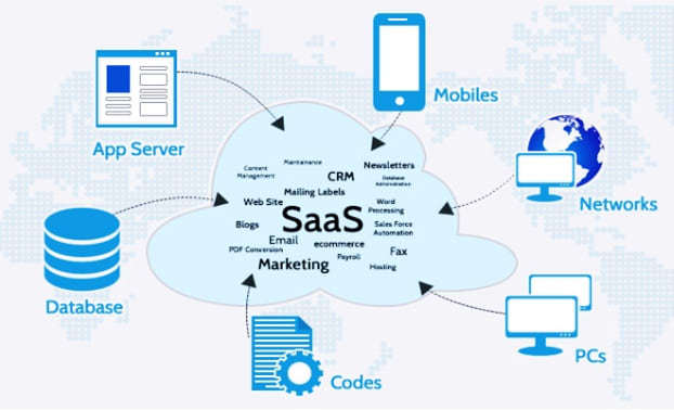 What Takes to Create a Cloud-based SaaS Application? - DEV