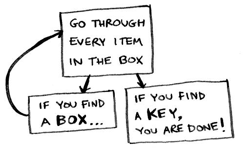 Image found online of a recursive algorithm