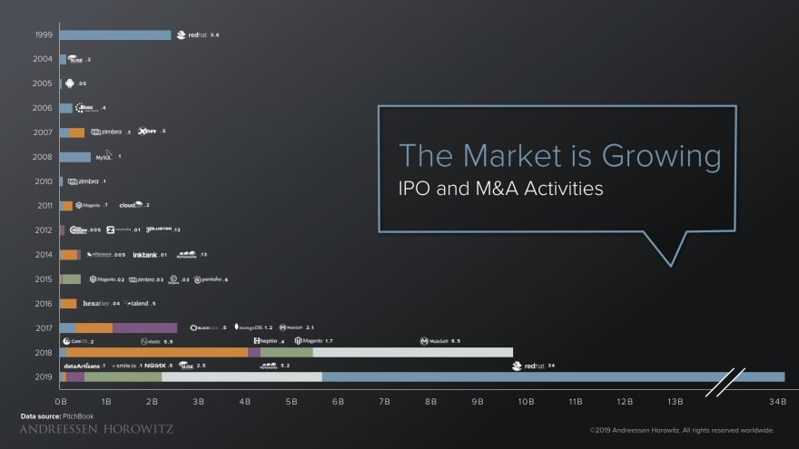 Open Source Market Is Growing - Peter Levine