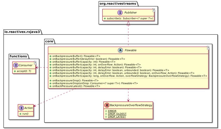 RxJava's Flowable class diagram excerpt