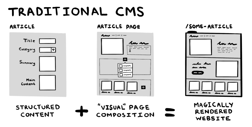 Image shows how a traditional CMS provides visual page composition with features like page templates and components