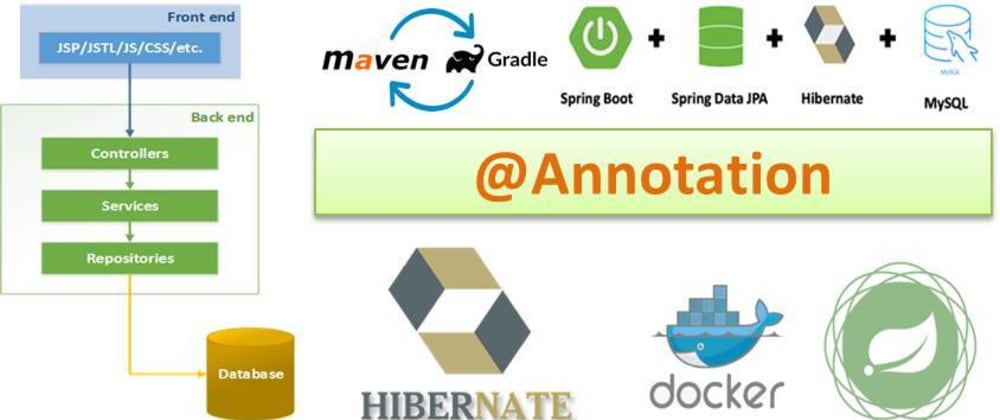 Cover image for Cognitive Control Annotations in Spring Boot