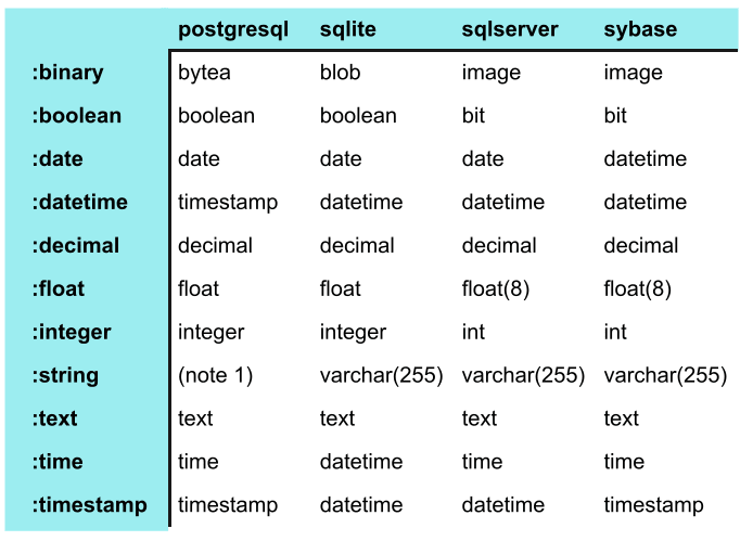 Data type mapping 2