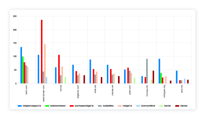 Top customers broken down by endpoints called