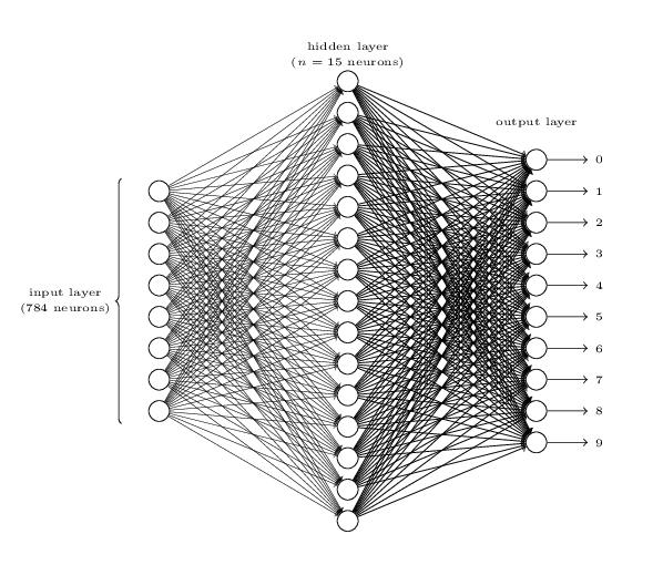 mnist network