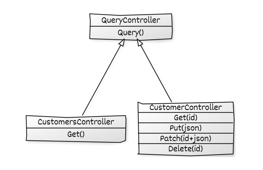 Controllers Class Diagram