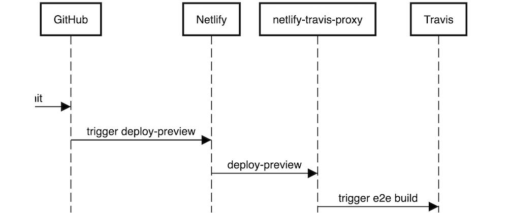 Cover image for e2e testing Netlify deploy previews