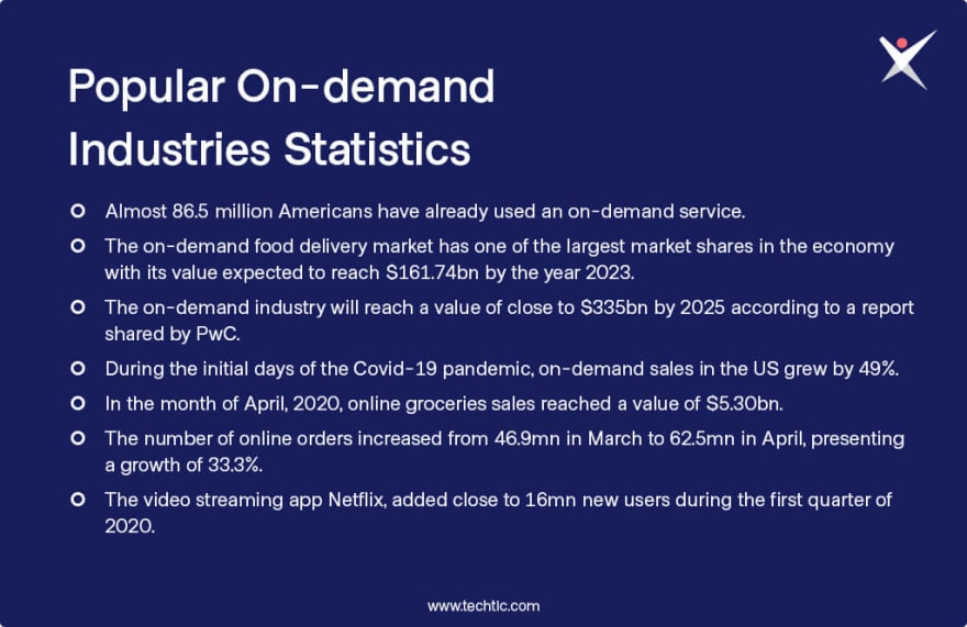 Popular On-demand Industries Statistics