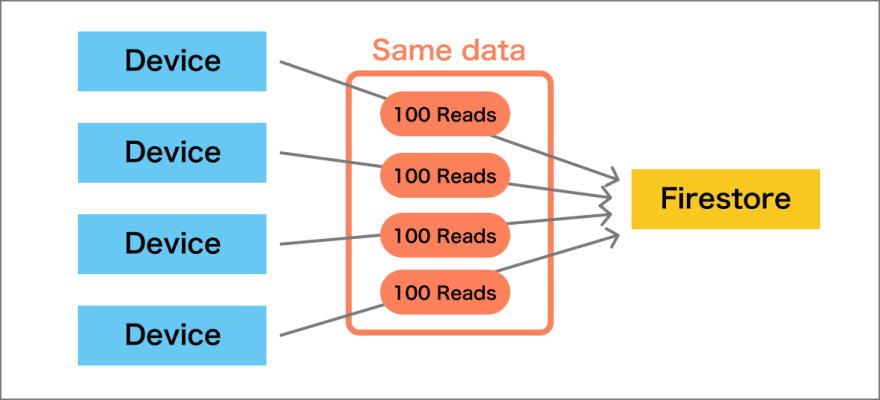 Reading data from Firestore by each clients