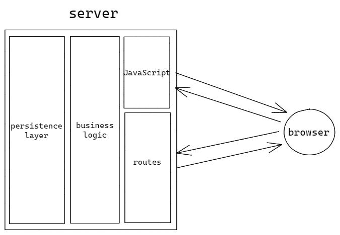 web app with javascript architecture diagram