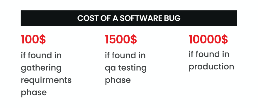 Cost of Software Bugs in Different Development Phases.