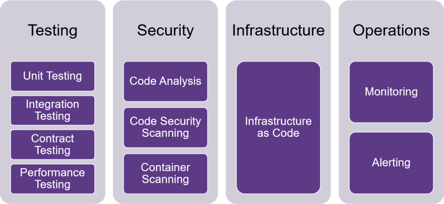 Shift-left testing security infrastructure operations