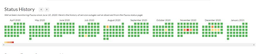 Fauna status history from Jun 2020 to Jan 2021 per statusgator.com
