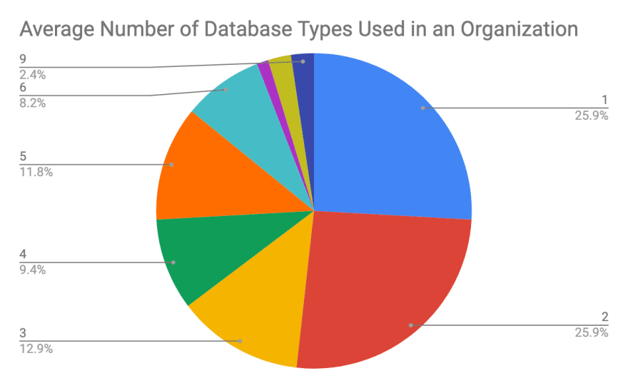 Average Number of Database Types Used in an Organization - ScaleGrid Report
