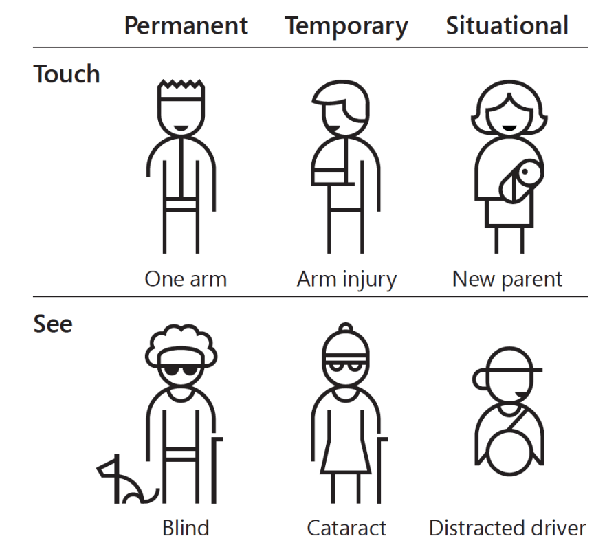 Kinds of disability: Permanent, Temporary, Situation