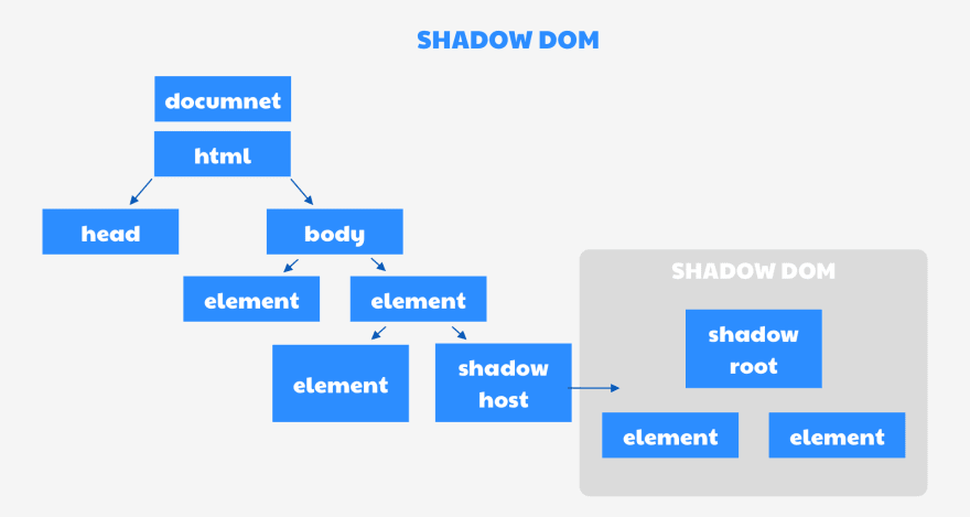 What is Shadow DOM?