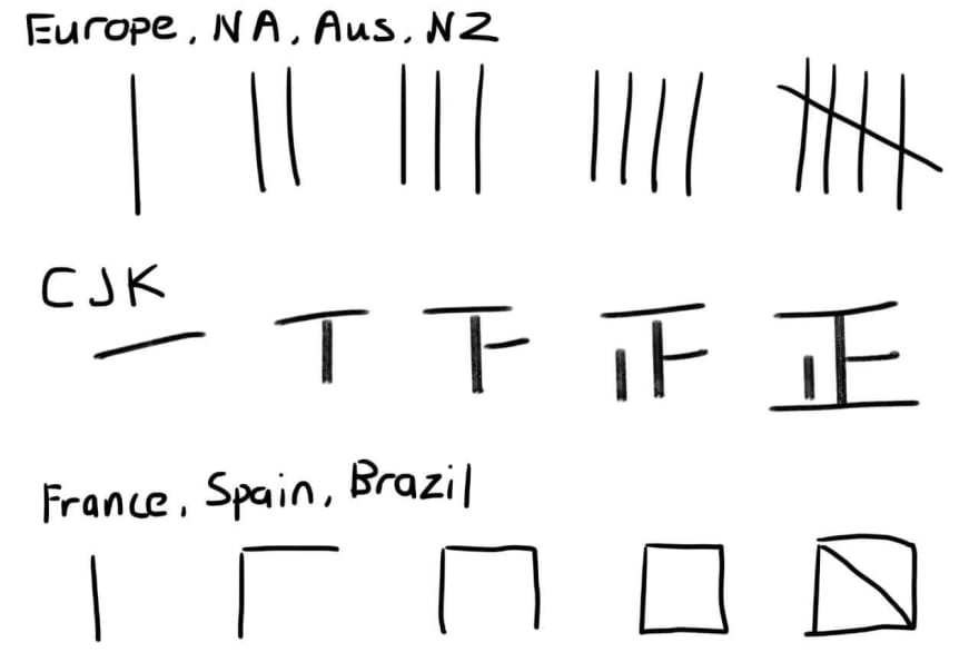 Tally marks in different regions